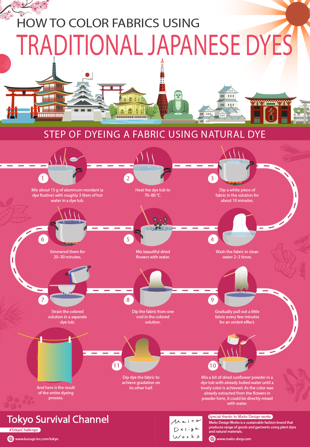 How to dye fabrics using traditional Japanese dye infographic